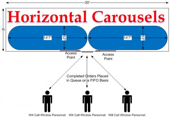 Hoizontal Carousel Concept
