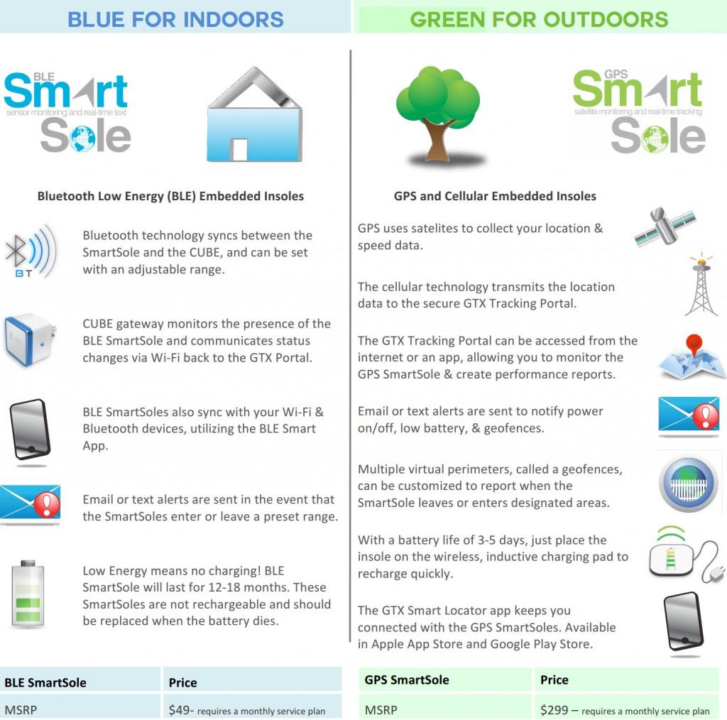 SmartSole Chart