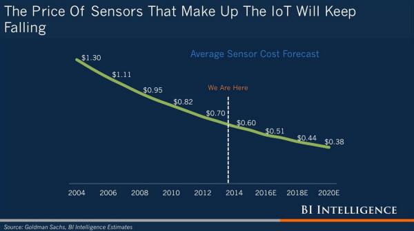 BI Sensors IoT